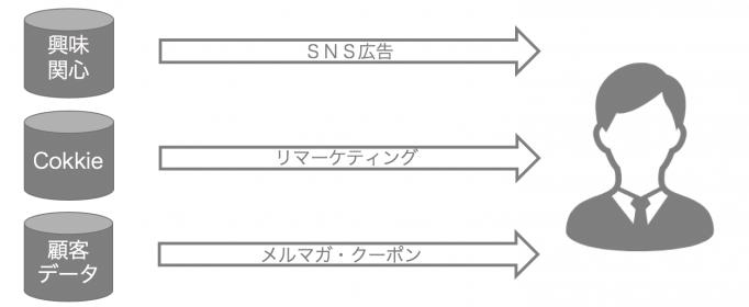 CRMアクション例