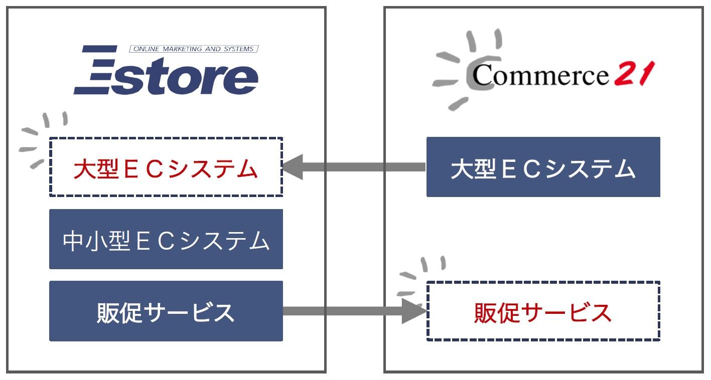 株式会社コマースニジュウイチの株式取得による子会社化に関するお知らせ