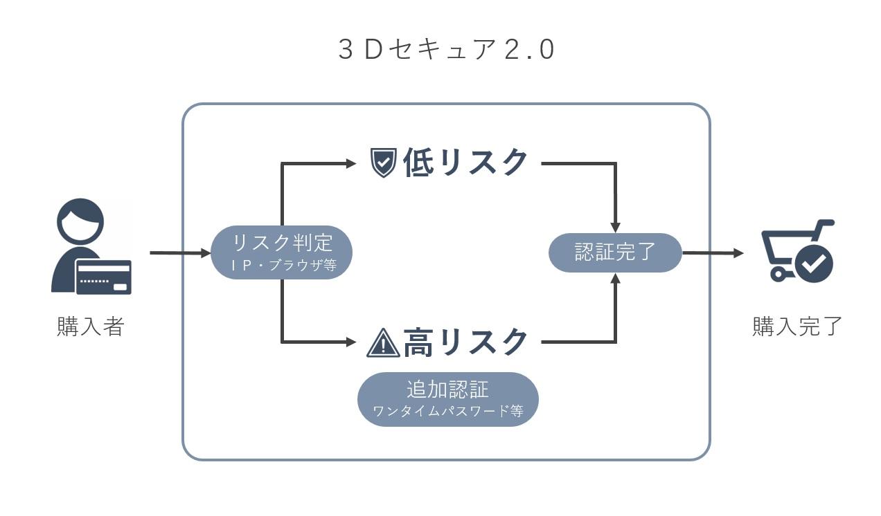 国内ECベンダー初「3Dセキュア 2.0」を開始 <br>EC事業者のチャージバック被害を回避